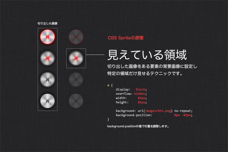 CSS Spriteの概要