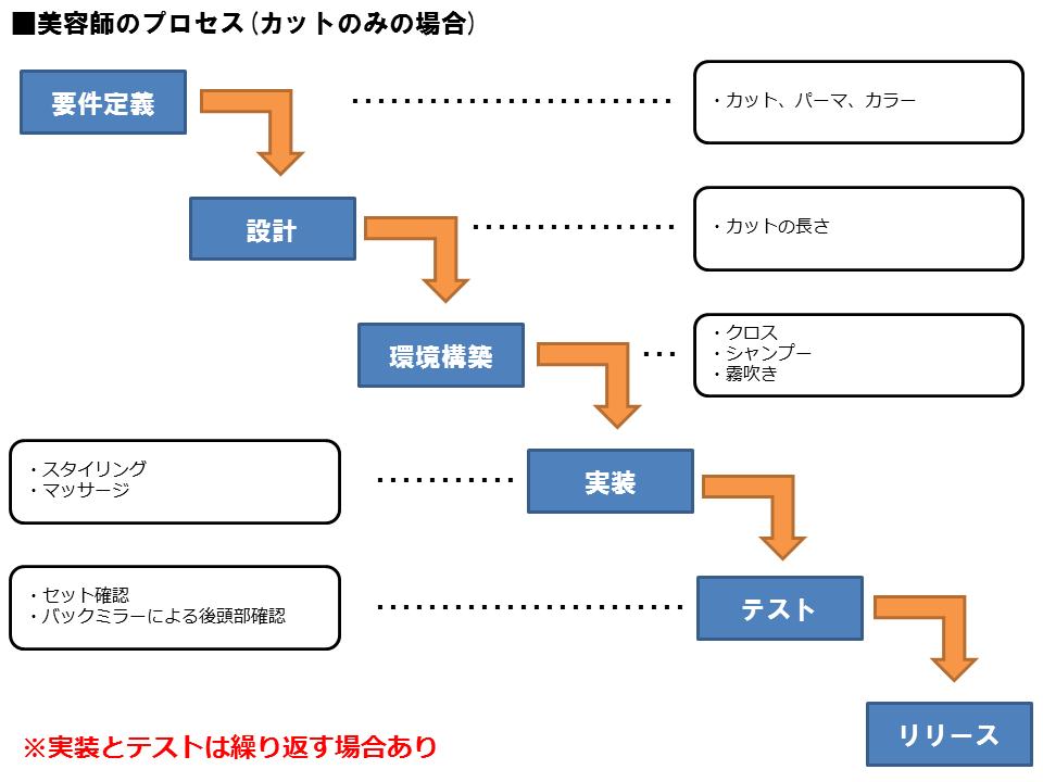 cut-process