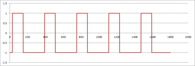 sin_digit_graph