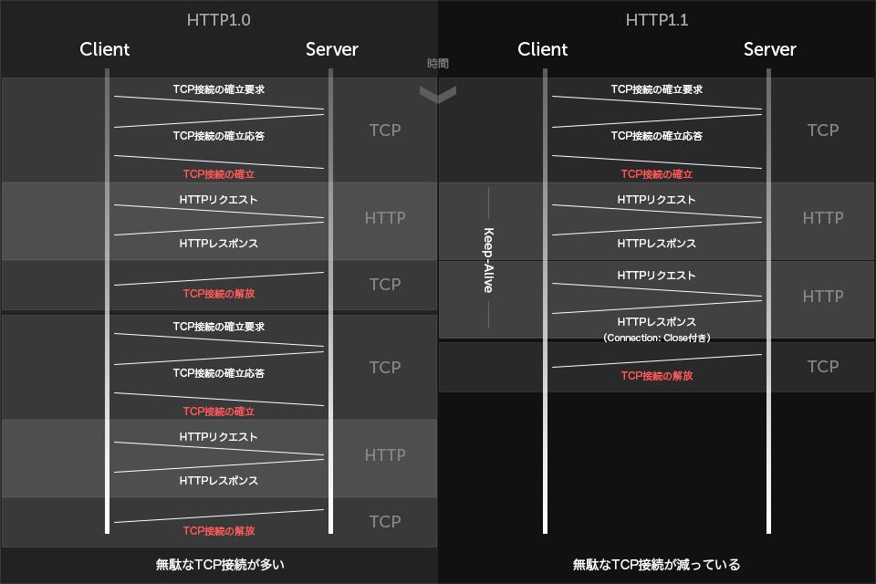 TCPとHTTP接続