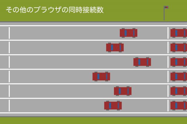 その他のブラウザのHTTPリクエスト同時接続数