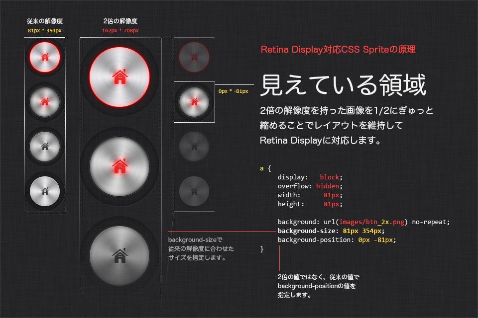 Retina Displayに対応したCSS Spriteの原理