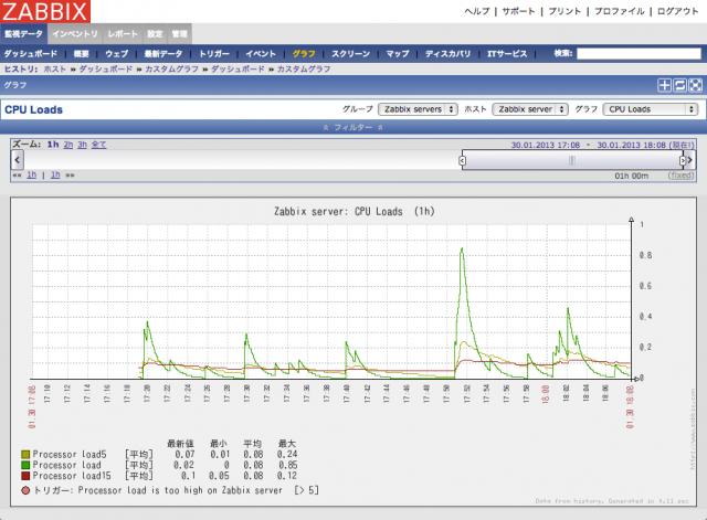zabbix-chart-2013-01-30_1808