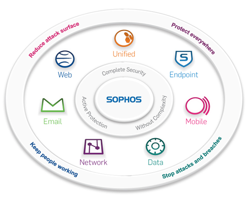 Sophos somplete security