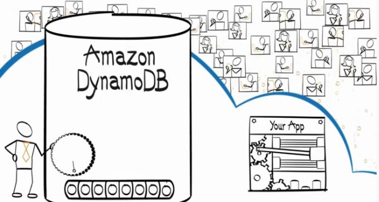 amazon-dynamodb