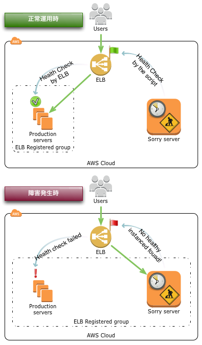 elb-failover