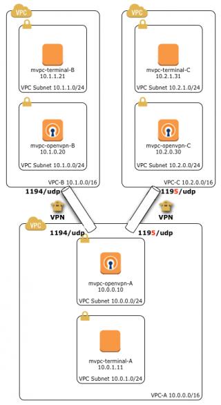 multiple-vpn-connection