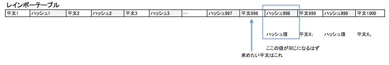 解析手順3