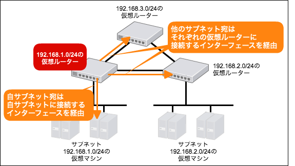 vpc_routing02