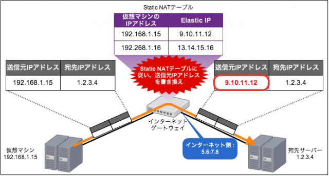 vpc_routing04_1a