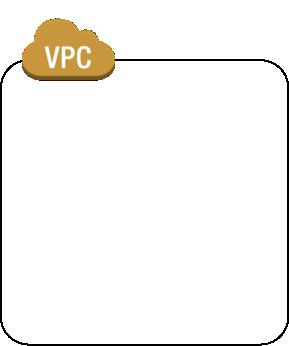 virtualprivatecloud