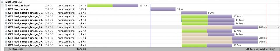 同時接続数の制限によりWaitingの時間が増加し、Load Eventまでに時間がかかっています。