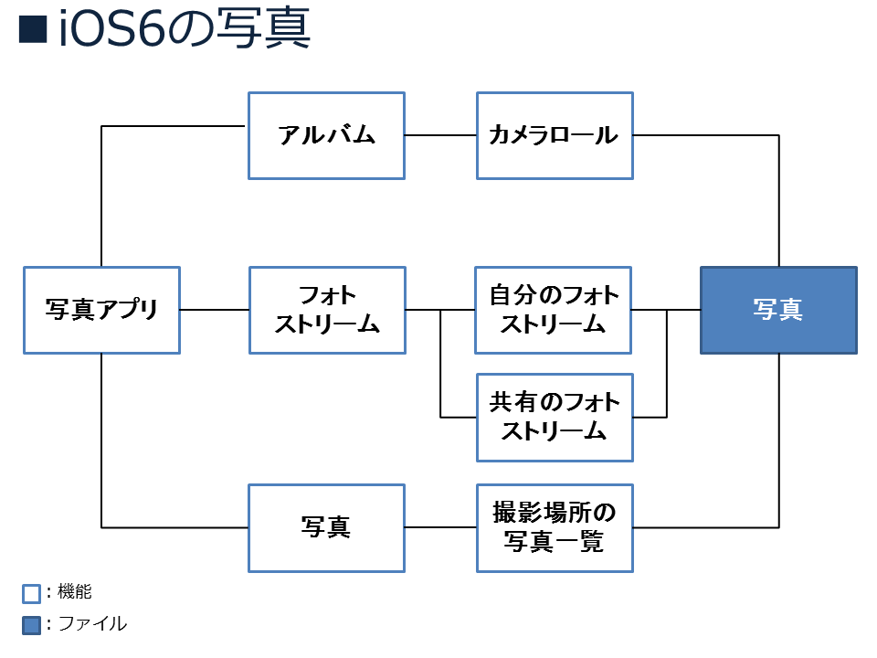 ios6-photo