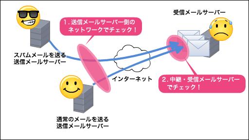 sendmail02