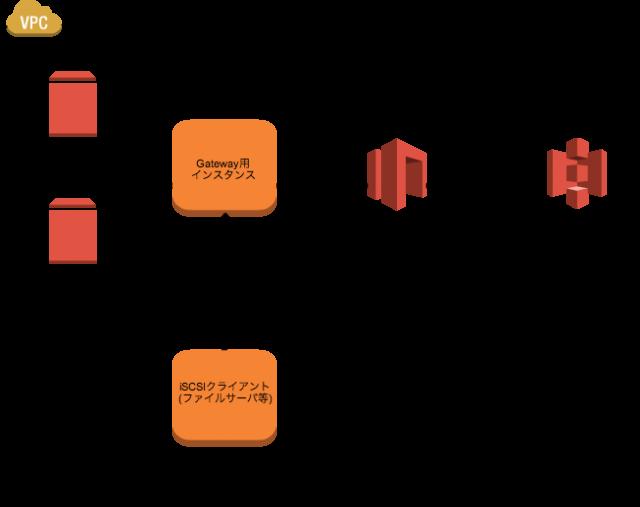 StorageGatewayimage