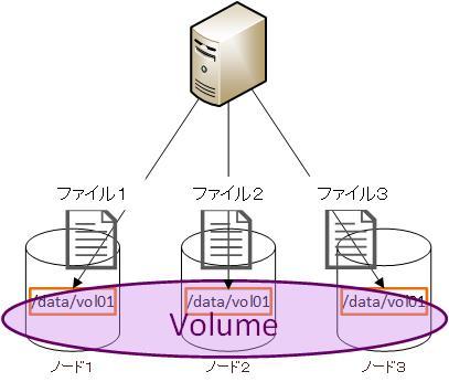 DistributedVolumeGlusterFS