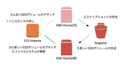 extend_ebs_volume-2