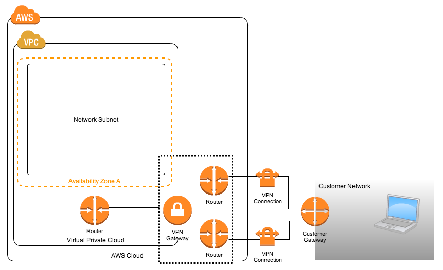 Amazon VPC] ハードウェアVPN接続についてまとめてみた | DevelopersIO