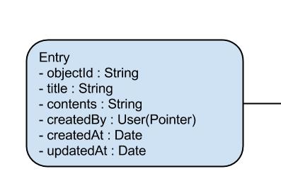 entryデータ定義