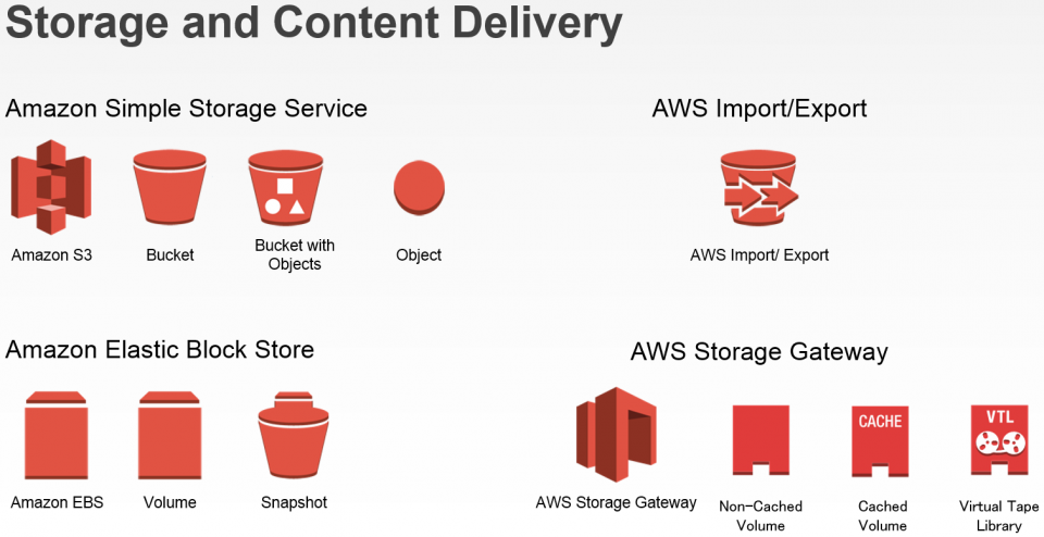 AWS Simple Icons 2.2 05
