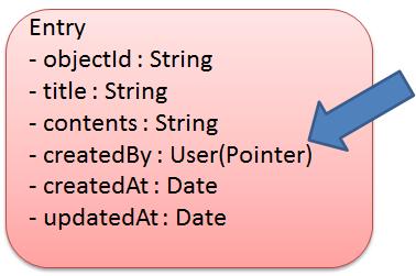 データ定義