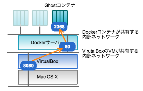 docker-on-osx-network