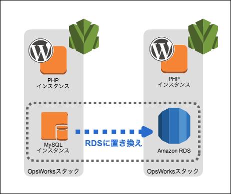 opsworks-rds-fig01