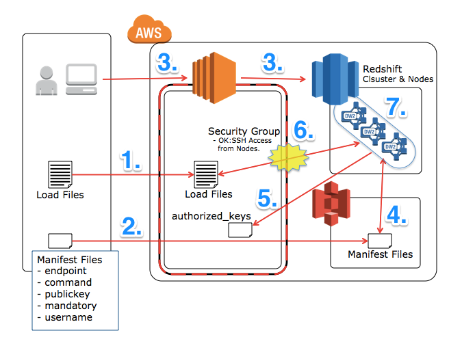redshift-copy-from-ec2-directry-10