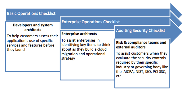 20140725_aws-op-checklist_001