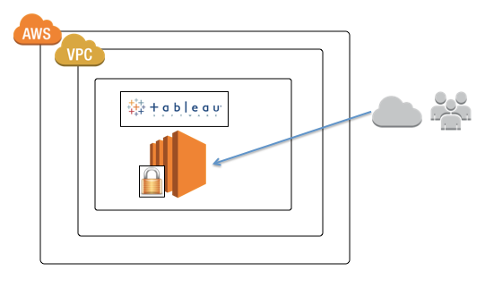 tableau-server-ssl