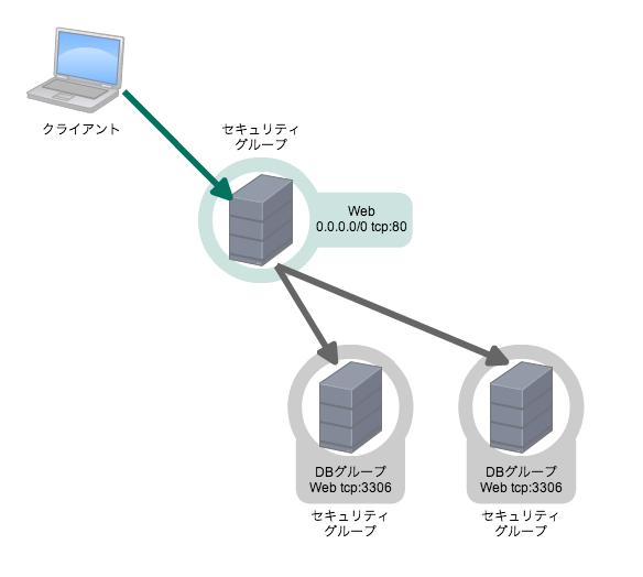 gce-firewall01