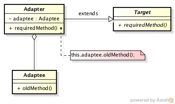 Adapter-delegate2