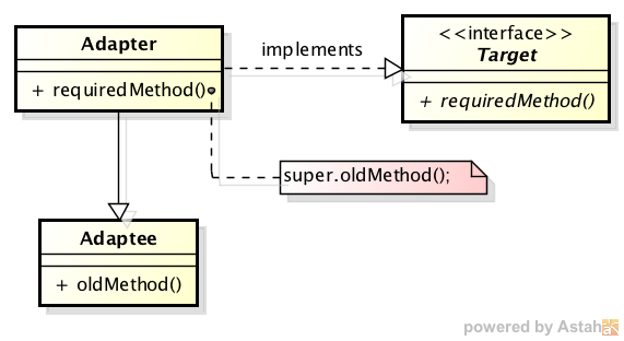 Adapter-inheritance