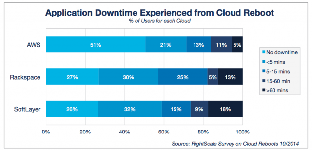 Application Downtime Experienced from Cloud Reboot