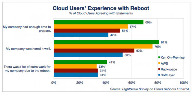 Cloud Users Experience with Reboot