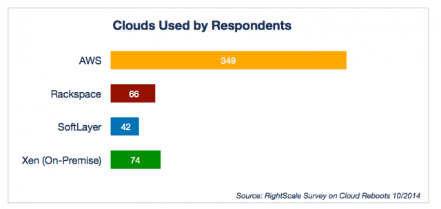 Clouds Used by Respondents