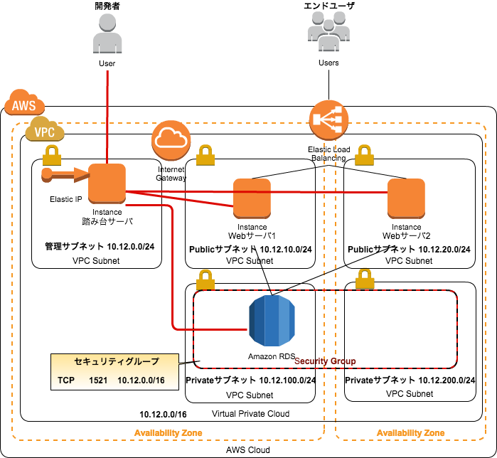 how to delete a nat gateway in aws
