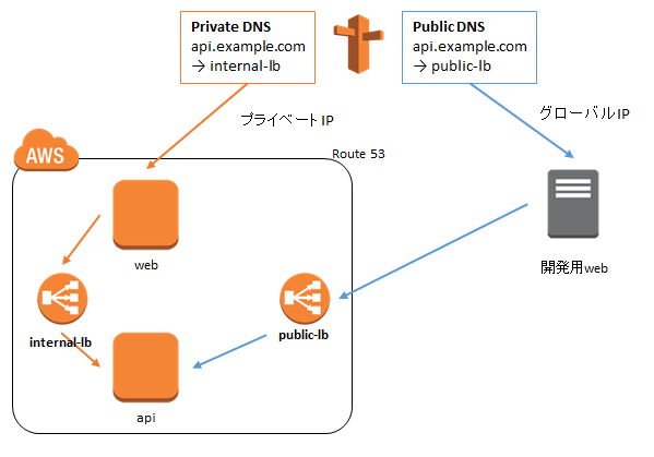 foxpass vpn how to create in aws cloud