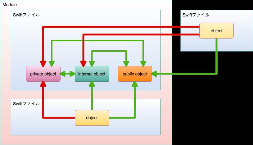 access_control2