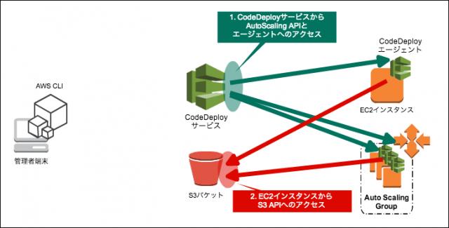 codedeploy-cw52
