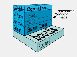 Dockerのシステム構成イメージ図