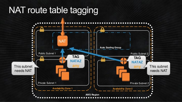arc401-blackbelt-networking-for-the-cloud-ninja-aws-reinvent-2014-21-638