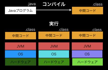 Javaの実行イメージ
