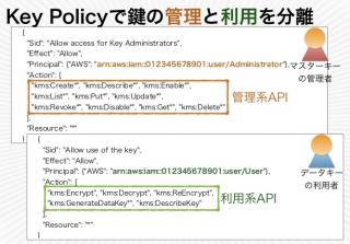 Key Policyを利用して鍵の管理と利用を分離する