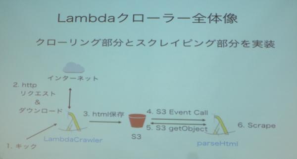 lambda-meetup-0-12