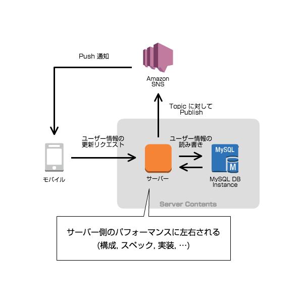 sns-publish-filtering01
