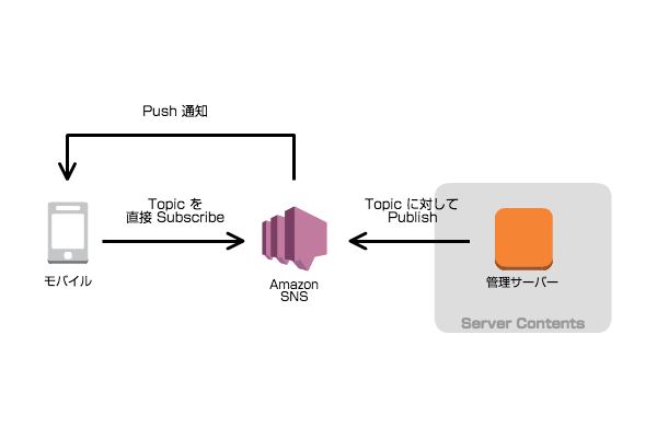 sns-publish-filtering02