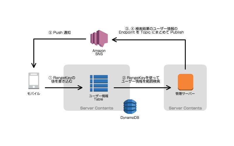 sns-publish-filtering03-2