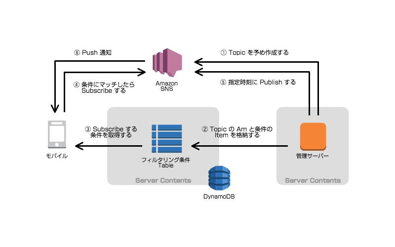sns-publish-filtering04