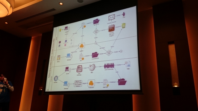 tableau-conference-tokyo-2014-breakoutsession-data-governance-report-05